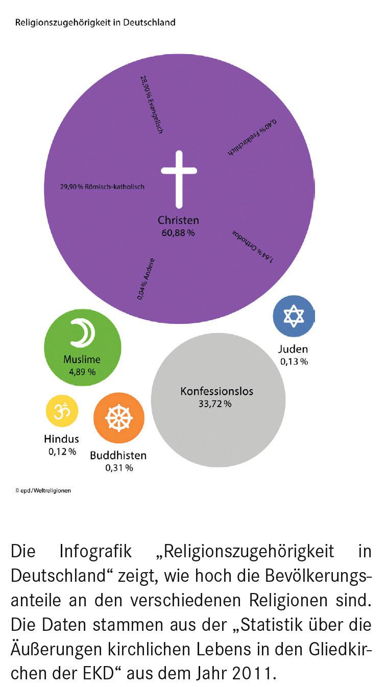 Religionszugehörigkeit GB_5-2014 S_31-43 Nachdruckteil.indd